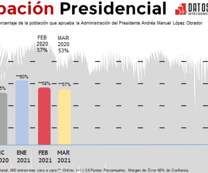 En marzo de 2021 la aprobación Presidencial mejora respecto al mismo periodo de 2020, incrementa 4%..